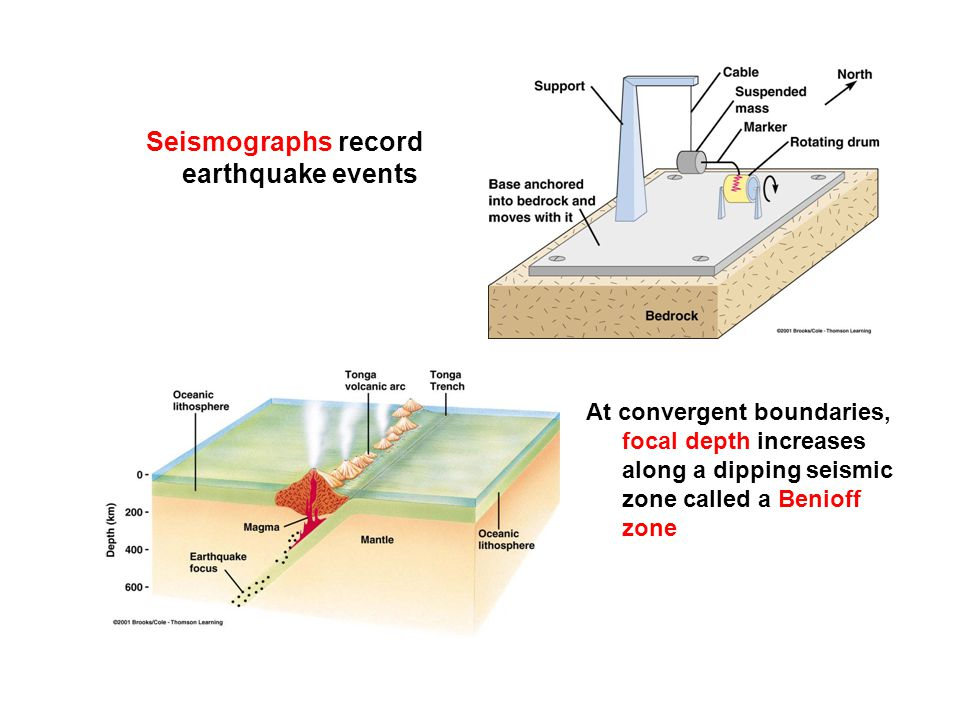 Can Earthquakes be Predicted.