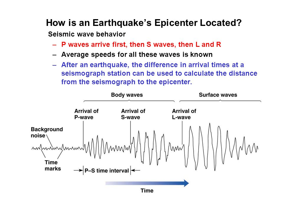 How is an Earthquake's Epicenter Located? Seismic wave behavior –P waves arrive first, then S waves, then L and R –Average speeds for all these waves