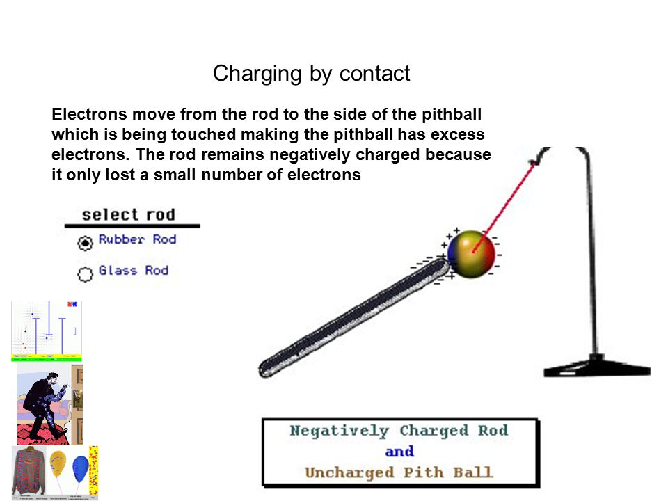 Charging by contact Electrons move from the rod to the side of the pithball which is being touched making the pithball has excess electrons. The rod r