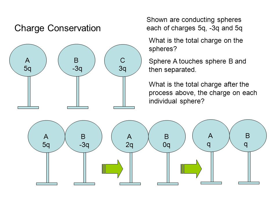 Charge Conservation A 5q B -3q A 2q B 0q A q B q A 5q B -3q C 3q Shown are conducting spheres each of charges 5q, -3q and 5q What is the total charge