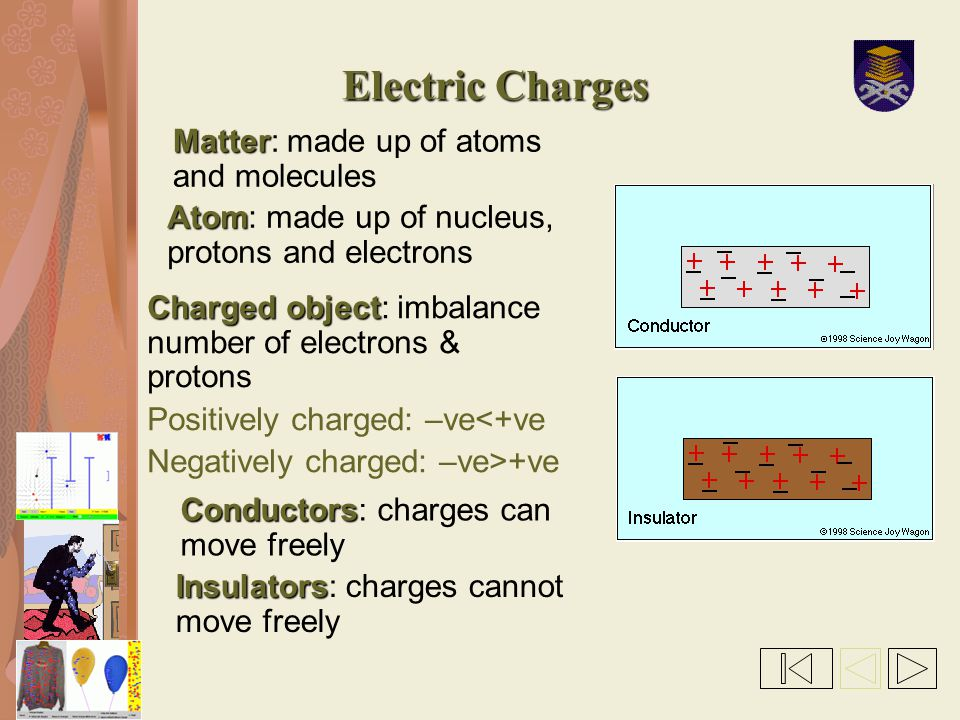 Electric Charges Matter Matter: made up of atoms and molecules Charged object Charged object: imbalance number of electrons & protons Positively charg