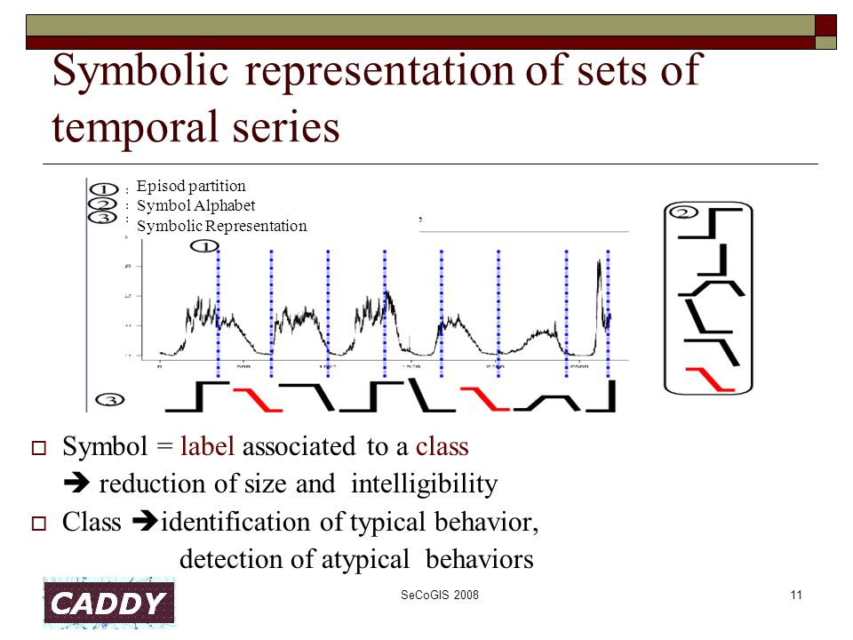 SeCoGIS 200811 Symbolic representation of sets of temporal series  Symbol = label associated to a class  reduction of size and intelligibility  Class  identification of typical behavior, detection of atypical behaviors Episod partition Symbol Alphabet Symbolic Representation