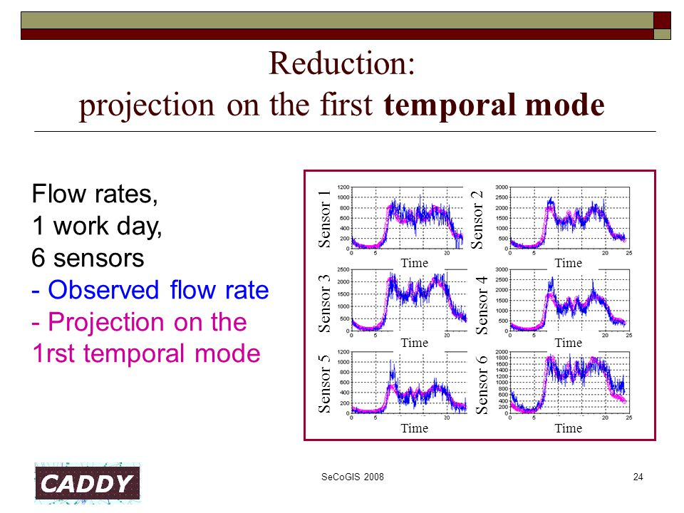 SeCoGIS 200824 Reduction: projection on the first temporal mode Flow rates, 1 work day, 6 sensors - Observed flow rate - Projection on the 1rst tempor