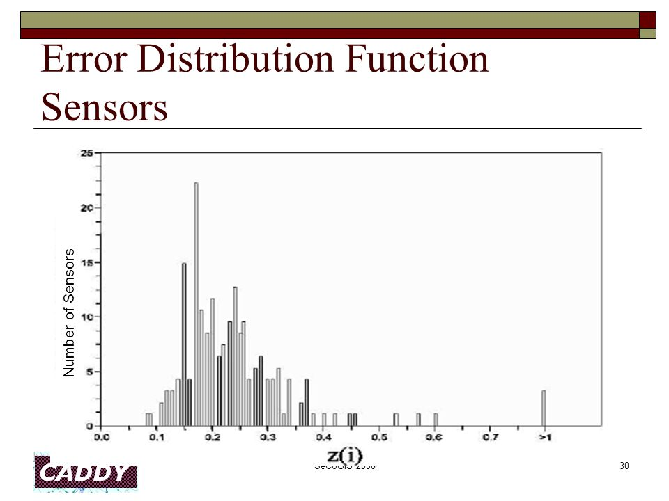 SeCoGIS 200830 Error Distribution Function Sensors Number of Sensors