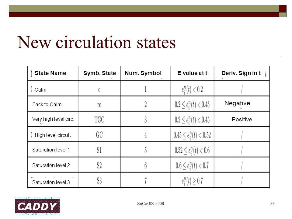 SeCoGIS 200836 State NameSymb. StateNum. SymbolE value at tDeriv.