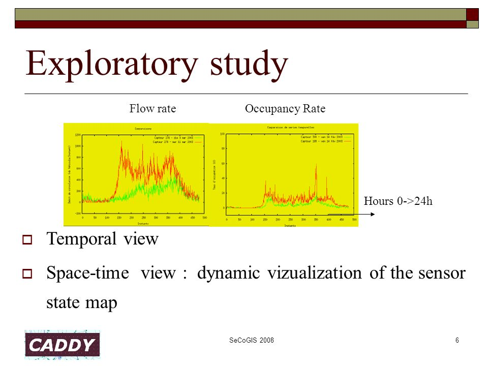 SeCoGIS 20086 Exploratory study  Temporal view  Space-time view : dynamic vizualization of the sensor state map Flow rateOccupancy Rate Hours 0->24h