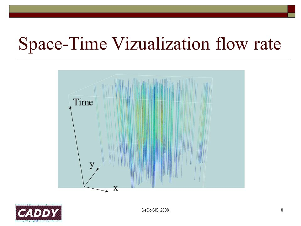 SeCoGIS 20088 Space-Time Vizualization flow rate x Time y