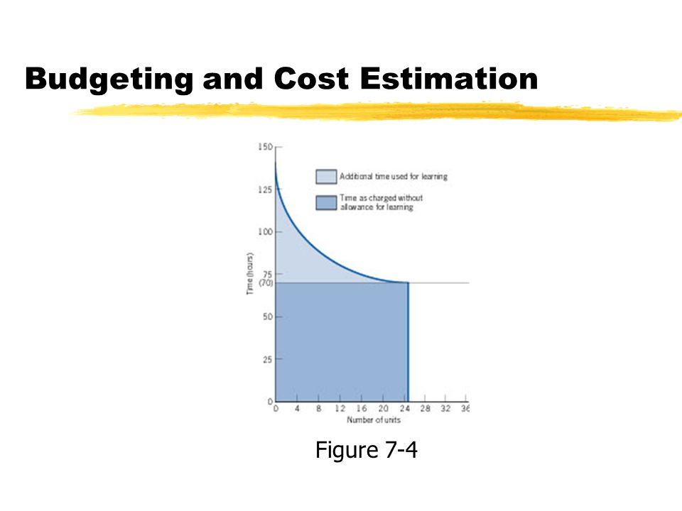 Budgeting and Cost Estimation Figure 7-4