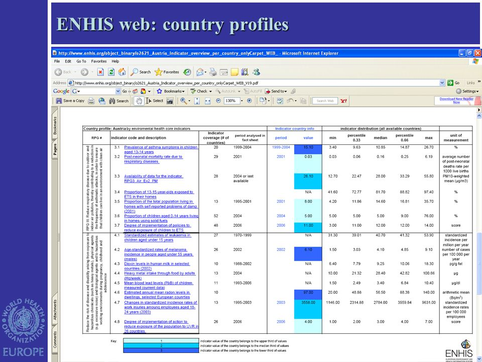 ENHIS web: country profiles