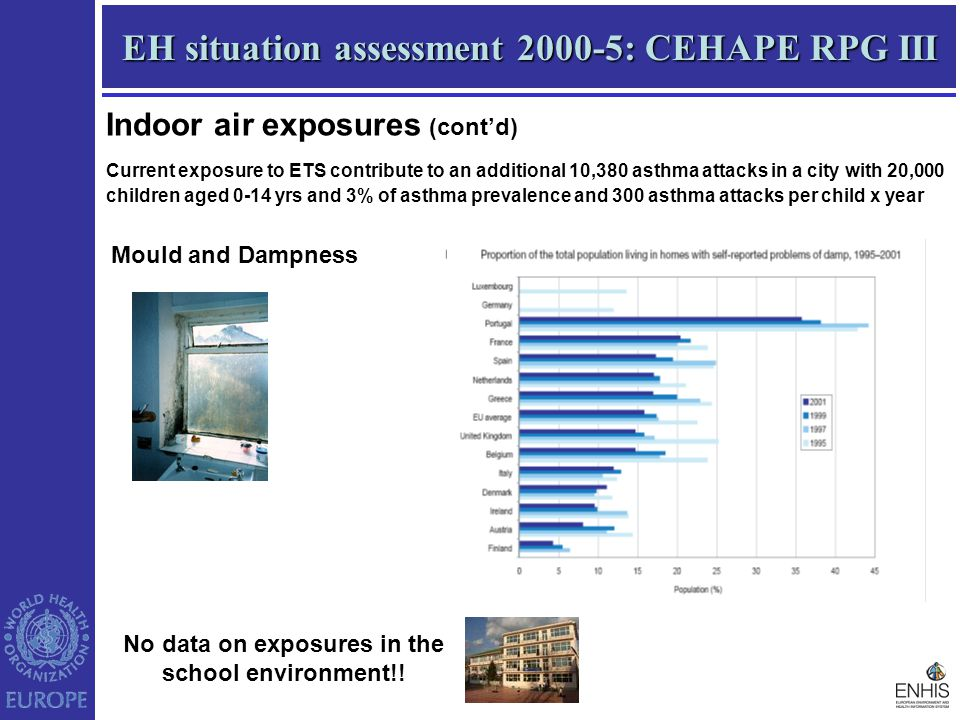 EH situation assessment 2000-5: CEHAPE RPG III Indoor air exposures (cont'd) Current exposure to ETS contribute to an additional 10,380 asthma attacks in a city with 20,000 children aged 0-14 yrs and 3% of asthma prevalence and 300 asthma attacks per child x year Mould and Dampness No data on exposures in the school environment!!