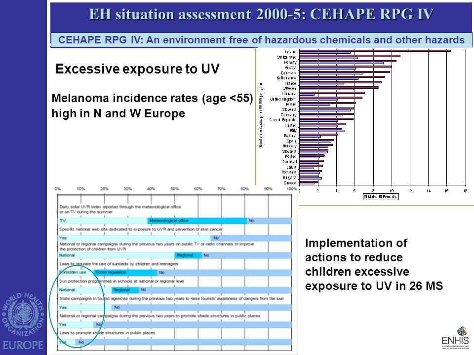 EH situation assessment 2000-5: CEHAPE RPG IV Melanoma incidence rates (age <55) high in N and W Europe Implementation of actions to reduce children excessive exposure to UV in 26 MS CEHAPE RPG IV: An environment free of hazardous chemicals and other hazards Excessive exposure to UV