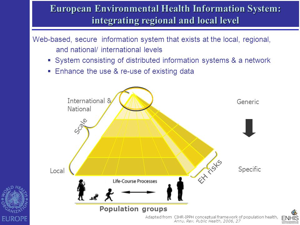 European Environmental Health Information System: integrating regional and local level Population groups Adapted from CIHR-IPPH conceptual framework of population health, Annu.