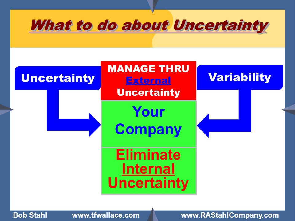 Bob Stahl www.tfwallace.com www.RAStahlCompany.com What to do about Uncertainty MANAGE THRU External Uncertainty Your Company Uncertainty Variability Eliminate Internal Uncertainty