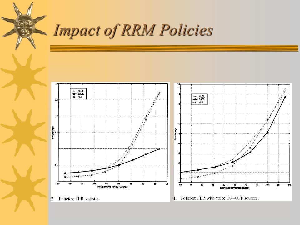Impact of RRM Policies