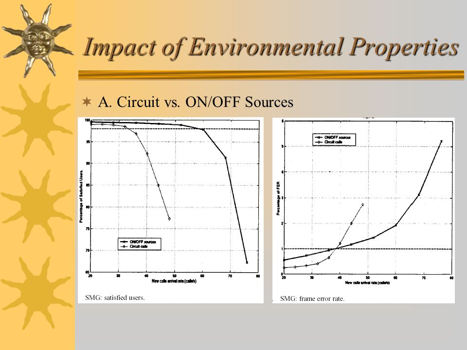 Impact of Environmental Properties  A. Circuit vs. ON/OFF Sources
