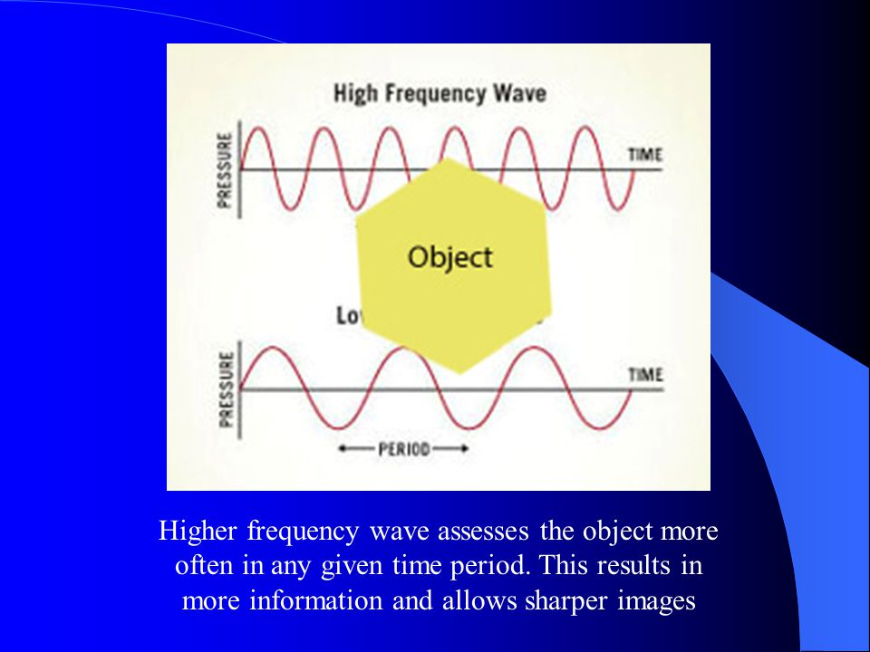 Higher frequency wave assesses the object more often in any given time period.