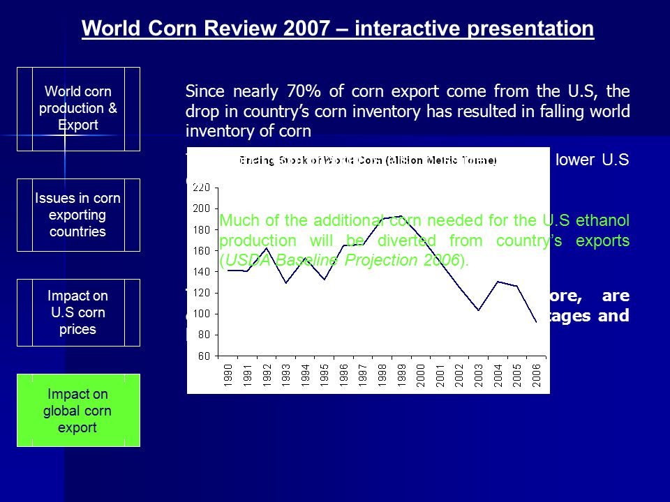 World corn production & Export Impact on U.S corn prices Issues in corn exporting countries As the U.S corn production cannot proportionally catch up with accelerating domestic corn use, corn ending stock hit the lowest level since the 1995/96 crop year The anticipation of lower corn inventory has sparked the recent U.S corn price rally Ethanol-led-demand shock is expected to create permanent increase in both domestic use and price of corn The increase is likely to be somewhere between $1 and $2 per bushel (Paul Aho: Oct 2006) 2.22 3.89 Impact on global corn export World Corn Review 2007 – interactive presentation