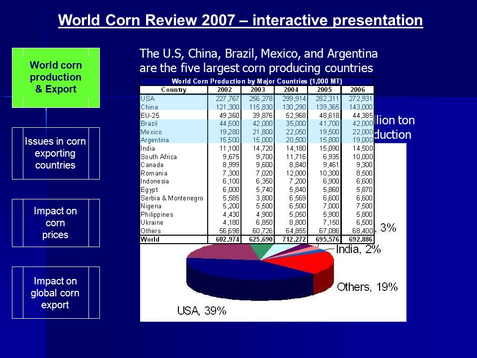 World corn production & Export Issues in corn exporting countries Impact on corn prices World Corn Review 2007 – interactive presentation The U.S, China, Brazil, Mexico, and Argentina are the five largest corn producing countries Those five countries produced nearly 500 million ton in 2006 representing 72% of global corn production Impact on global corn export