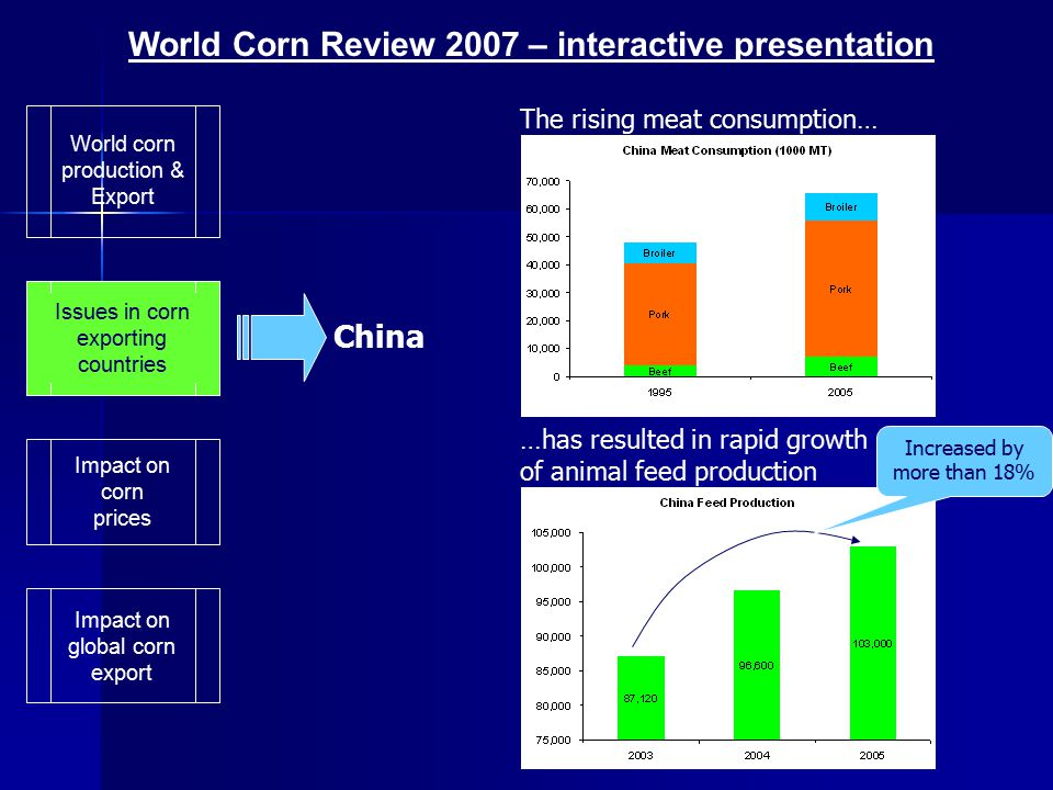 World corn production & Export Impact on global corn export Issues in corn exporting countries Impact on U.S corn prices Since nearly 70% of corn export come from the U.S, the drop in country's corn inventory has resulted in falling world inventory of corn The corn importing countries, therefore, are exposed to both the possible supply shortages and hike in price of corn World Corn Review 2007 – interactive presentation The global corn market is also possible to have lower U.S corn available for export in the near future.