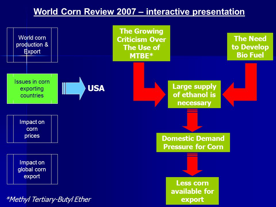 World corn production & Export Impact on corn prices Issues in corn exporting countries Argentina is the second largest corn exporter since 2003.