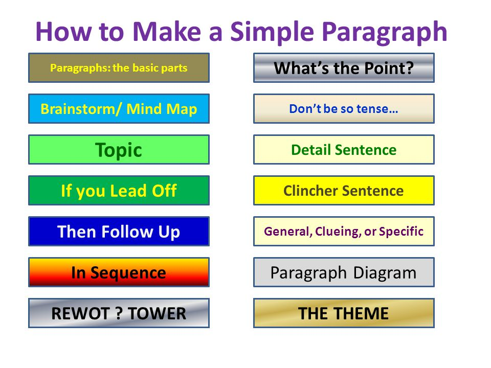 Paragraphs have (5) basic parts Title- The subject of the paragraph Topic Sentence -usually first or second sentence it forms an Introduction Lead and follow up detail sentences in logical sequence Conclusion -usually the last sentence- called the clincher