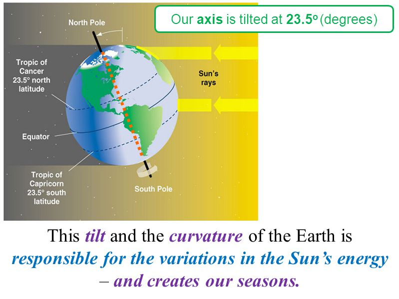 Our axis is tilted at 23.5 o (degrees) This tilt and the curvature of the Earth is responsible for the variations in the Sun's energy – and creates ou