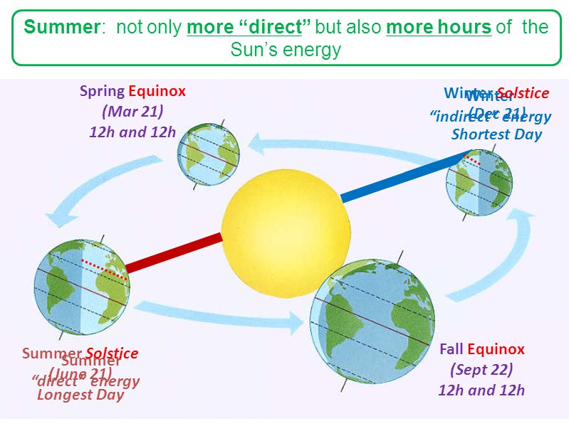 "Summer ""direct"" energy Winter ""indirect"" energy Summer: not only more ""direct"" but also more hours of the Sun's energy Summer Solstice (June 21) Longe"