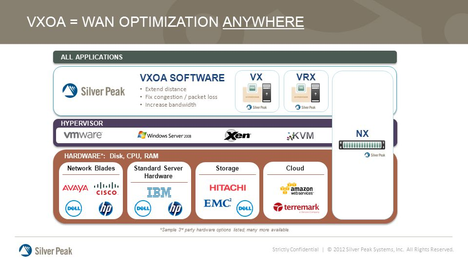 Strictly Confidential | © 2012 Silver Peak Systems, Inc. All Rights Reserved. VXOA = WAN OPTIMIZATION ANYWHERE *Sample 3 rd party hardware options lis