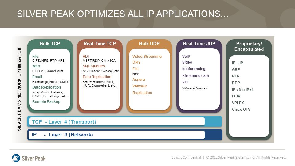 Strictly Confidential | © 2012 Silver Peak Systems, Inc. All Rights Reserved. SILVER PEAK OPTIMIZES ALL IP APPLICATIONS… SILVER PEAK'S NETWORK OPTIMIZ