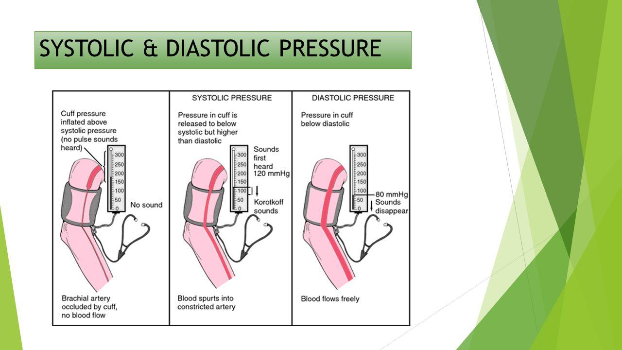 SYSTOLIC & DIASTOLIC PRESSURE