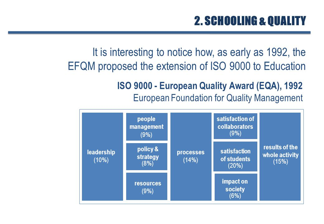 leadership (10%) people management (9%) policy & strategy (8%) resources (9%) processes (14%) satisfaction of collaborators (9%) satisfaction of students (20%) impact on society (6%) results of the whole activity (15%) ISO 9000 - European Quality Award (EQA), 1992 European Foundation for Quality Management 2.