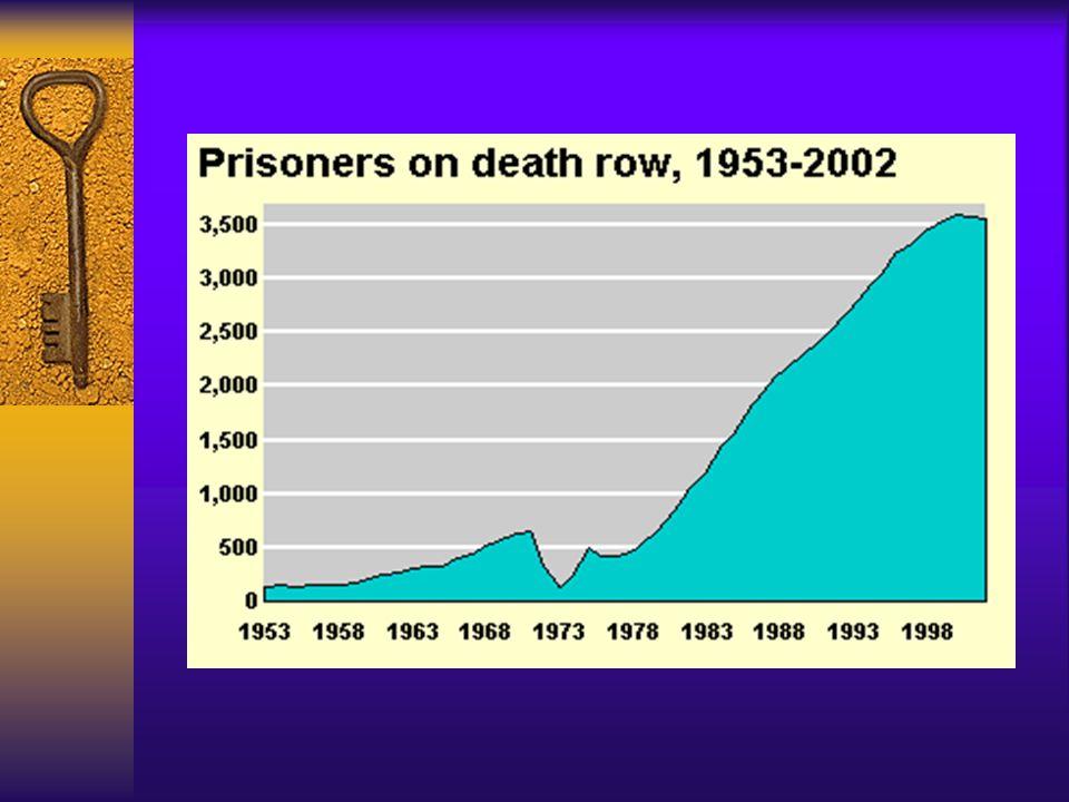 Population on Death Row – Ethnicity.