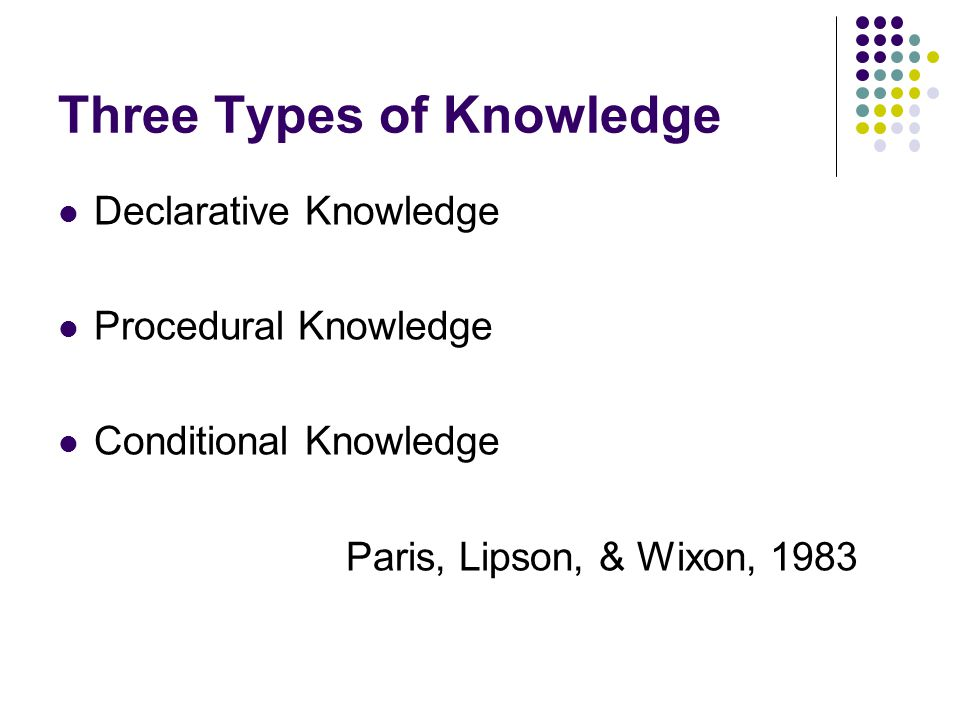 Three Types of Knowledge Declarative Knowledge Procedural Knowledge Conditional Knowledge Paris, Lipson, & Wixon, 1983