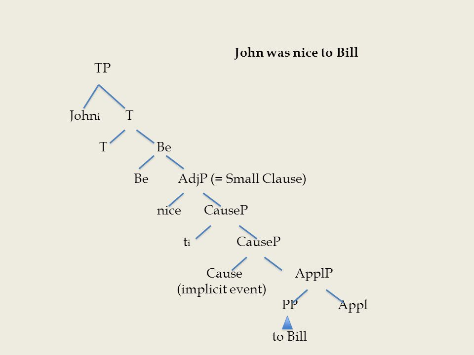 John was nice to Bill TP John i T T Be Be AdjP (= Small Clause) nice CauseP t i CauseP Cause ApplP (implicit event) PP Appl to Bill