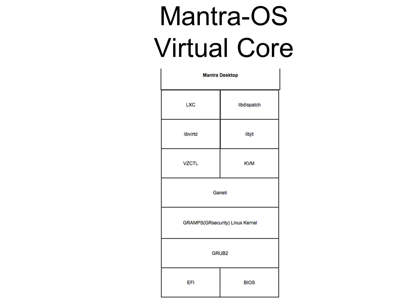 Mantra-OS Enhanced Security IDS protection with suricata Artillery and honeyd for IPS protection Container based sandboxing AppArmor, SElinux