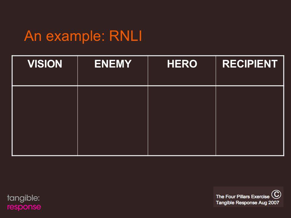 An example: RNLI VISIONENEMYHERORECIPIENT