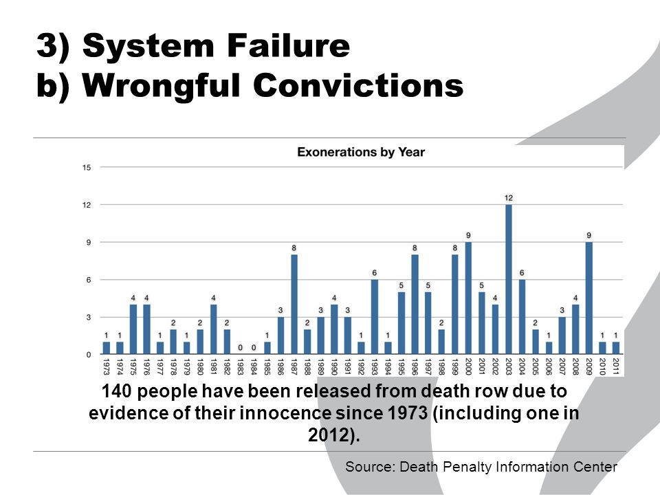 3) System Failure b) Wrongful Convictions 140 people have been released from death row due to evidence of their innocence since 1973 (including one in