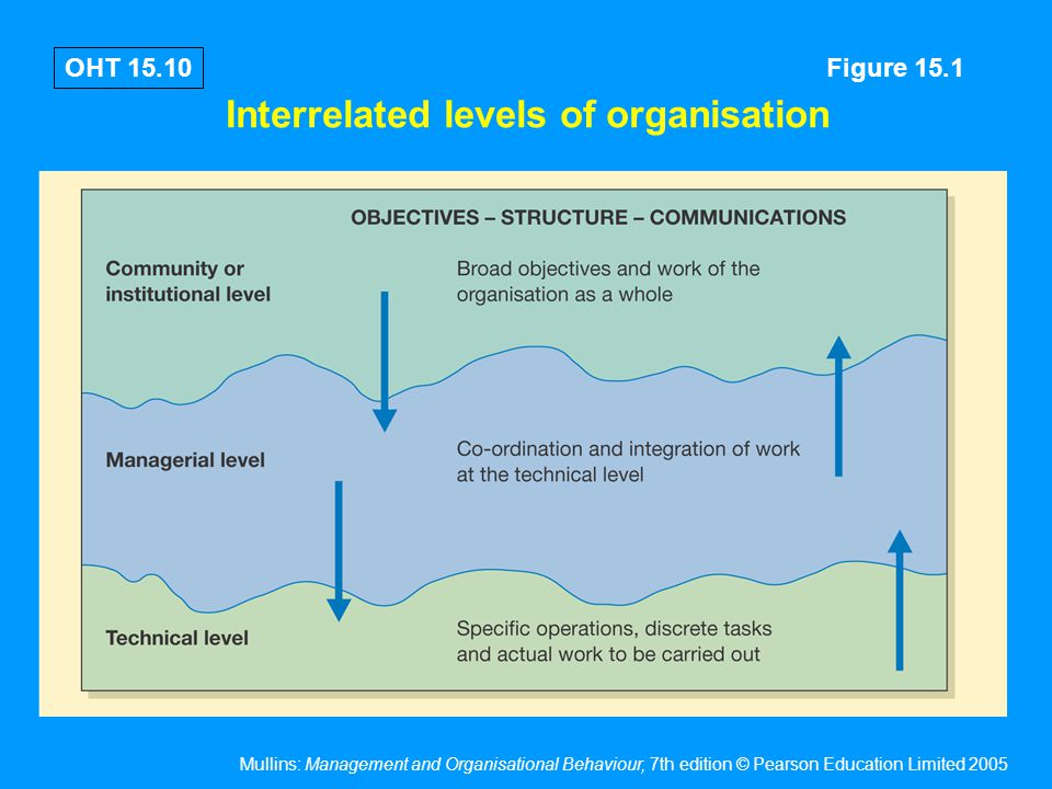 Mullins: Management and Organisational Behaviour, 7th edition © Pearson Education Limited 2005 OHT 15.10 Interrelated levels of organisation Figure 15