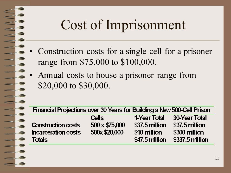 13 Cost of Imprisonment Construction costs for a single cell for a prisoner range from $75,000 to $100,000.