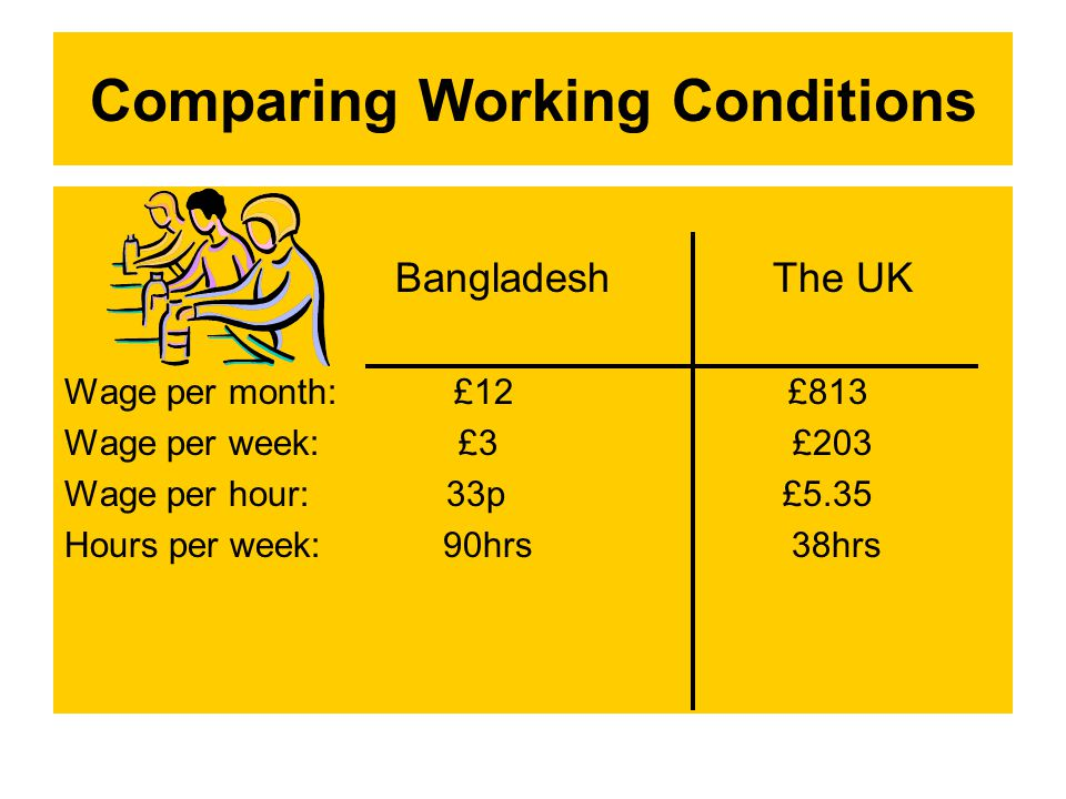 Comparing Working Conditions Bangladesh The UK Wage per month: £12 £813 Wage per week: £3 £203 Wage per hour: 33p £5.35 Hours per week: 90hrs 38hrs