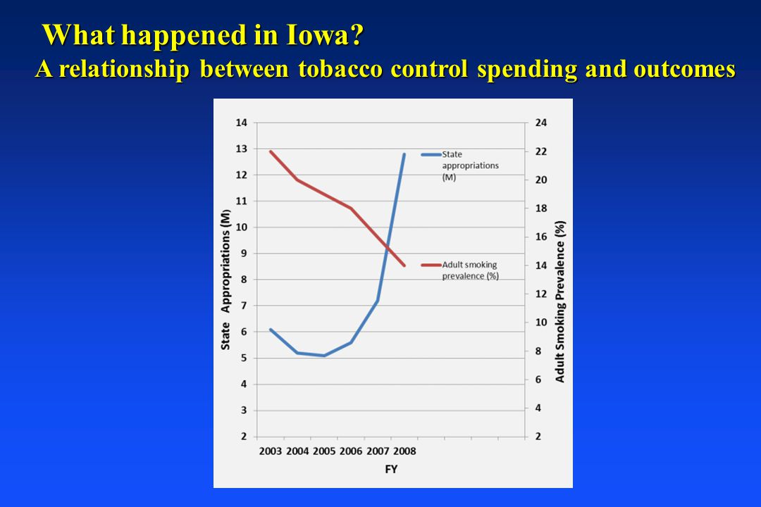 What happened in Iowa? What happened in Iowa? A relationship between tobacco control spending and outcomes
