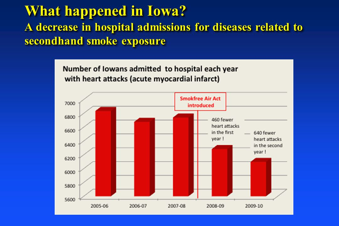 What happened in Iowa? A decrease in hospital admissions for diseases related to secondhand smoke exposure
