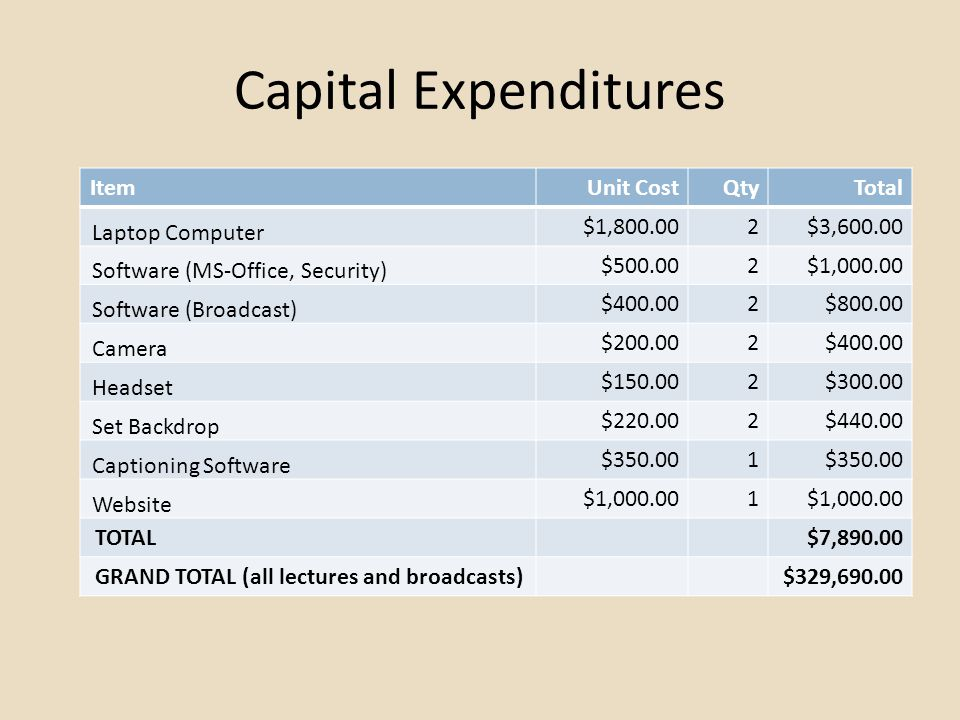 Capital Expenditures ItemUnit CostQtyTotal Laptop Computer $1,800.002$3,600.00 Software (MS-Office, Security) $500.002$1,000.00 Software (Broadcast) $400.002$800.00 Camera $200.002$400.00 Headset $150.002$300.00 Set Backdrop $220.002$440.00 Captioning Software $350.001 Website $1,000.001 TOTAL$7,890.00 GRAND TOTAL (all lectures and broadcasts)$329,690.00