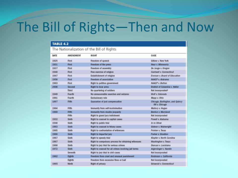 The Bill of Rights—Then and Now