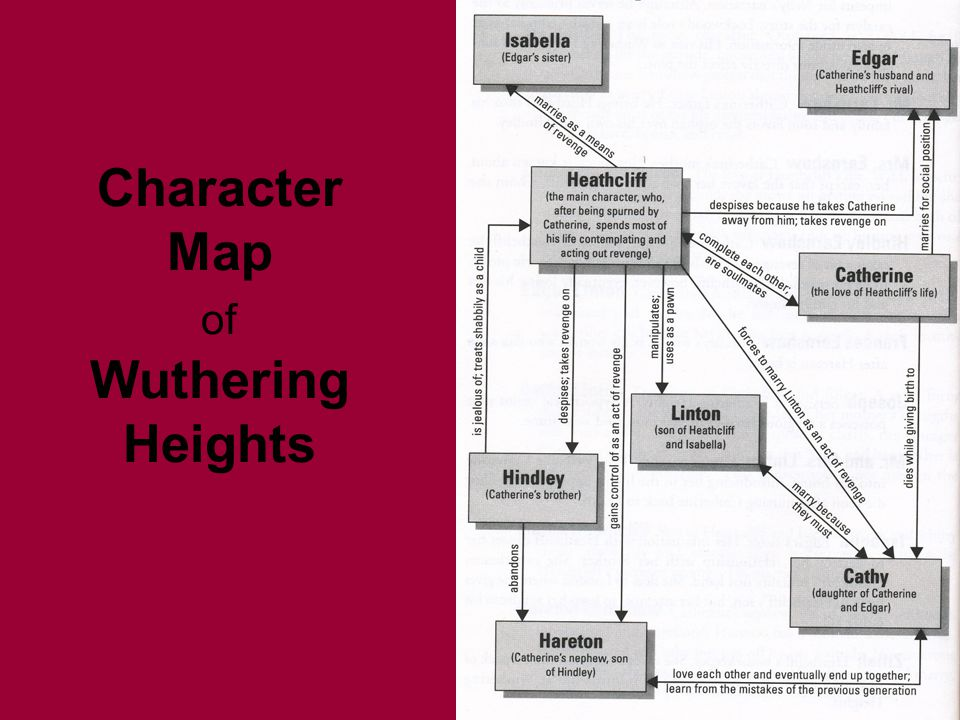 wuthering heights character analysis