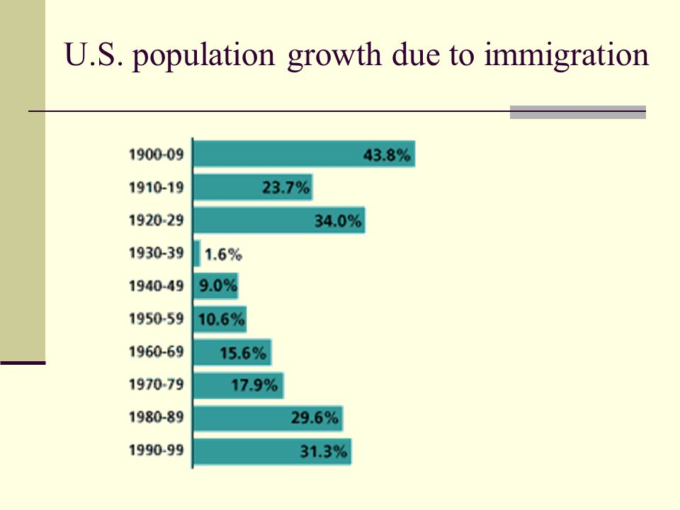 U.S. population growth due to immigration