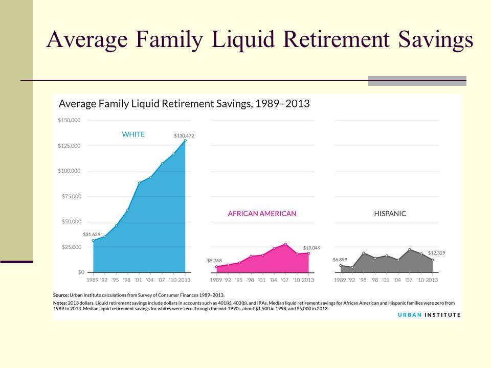 Average Family Liquid Retirement Savings