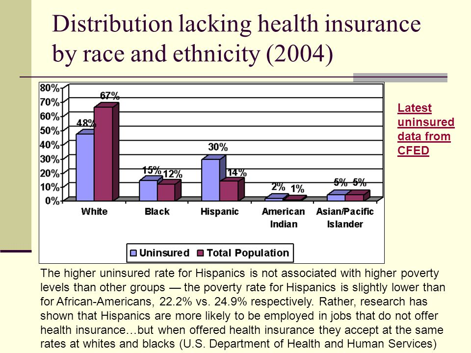 Distribution lacking health insurance by race and ethnicity (2004) The higher uninsured rate for Hispanics is not associated with higher poverty level