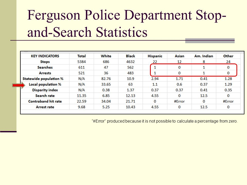 "Ferguson Police Department Stop- and-Search Statistics ""#Error"" produced because it is not possible to calculate a percentage from zero."