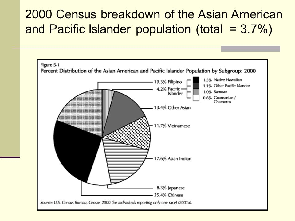 2000 Census breakdown of the Asian American and Pacific Islander population (total = 3.7%)